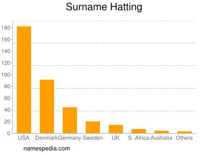 Surname Hatting
