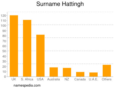 Surname Hattingh