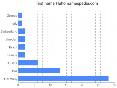 Given name Hatto