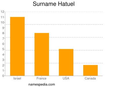 Surname Hatuel