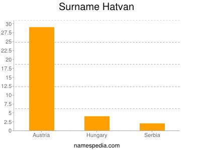 Surname Hatvan