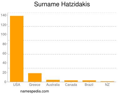 Surname Hatzidakis