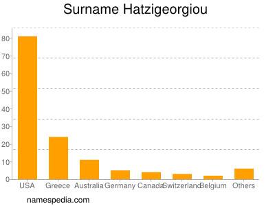 Surname Hatzigeorgiou