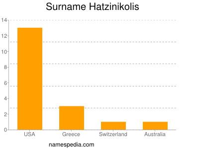 Surname Hatzinikolis