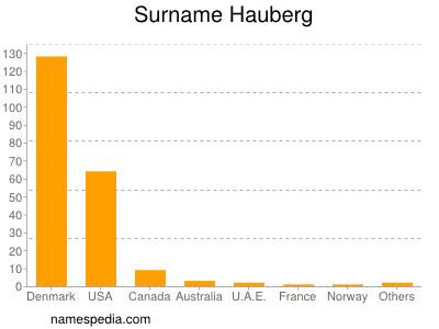 Surname Hauberg