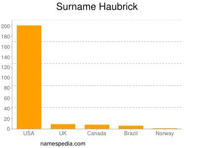 Surname Haubrick