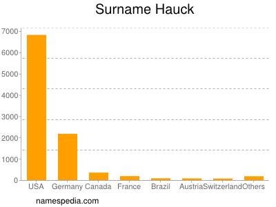 Surname Hauck
