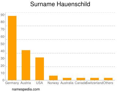 Surname Hauenschild