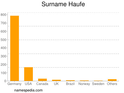 Surname Haufe