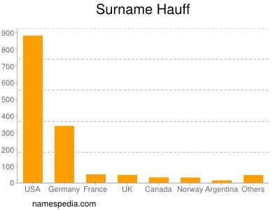 Surname Hauff