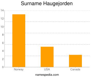 Surname Haugejorden