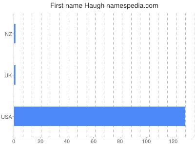 Given name Haugh