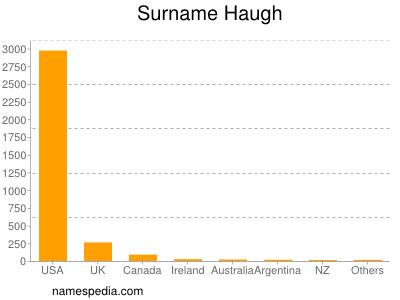 Surname Haugh