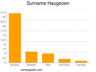 Surname Haugsoen