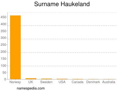 Surname Haukeland