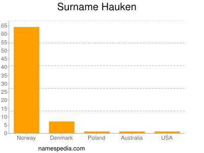Surname Hauken