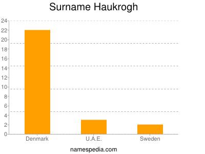 Surname Haukrogh
