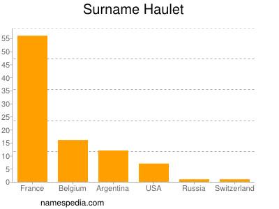 Surname Haulet