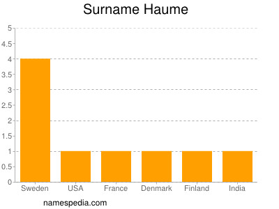 Surname Haume