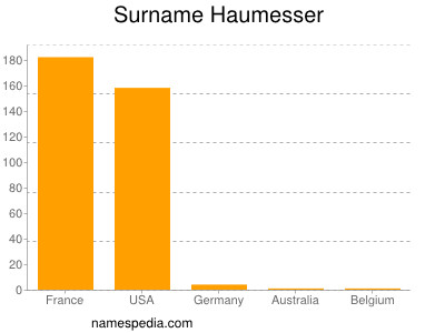 Surname Haumesser