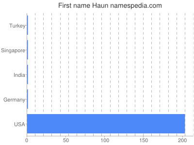 Given name Haun