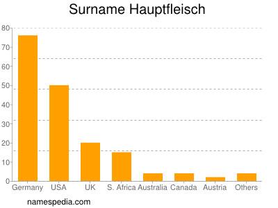 Surname Hauptfleisch
