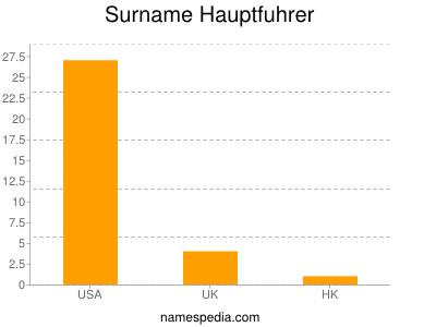 Surname Hauptfuhrer
