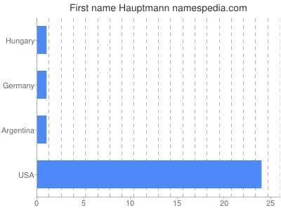 Given name Hauptmann