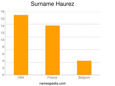 Surname Haurez