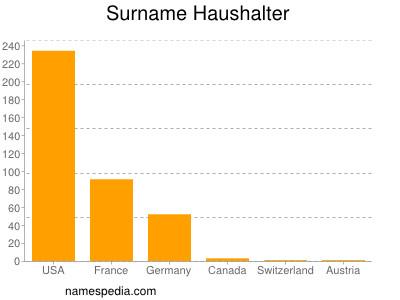 Surname Haushalter
