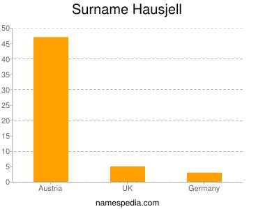 Surname Hausjell
