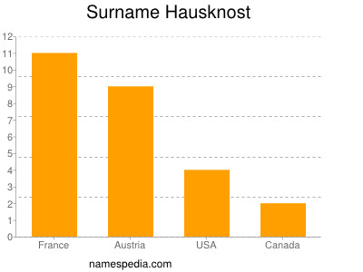 Surname Hausknost