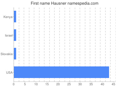 Given name Hausner