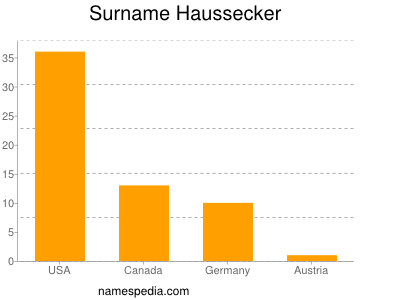 Surname Haussecker