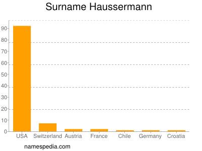 Surname Haussermann