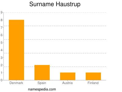 Surname Haustrup