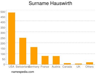 Surname Hauswirth