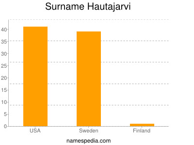 Surname Hautajarvi