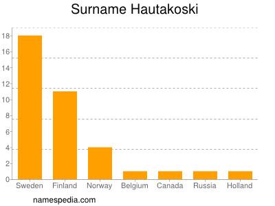 Surname Hautakoski