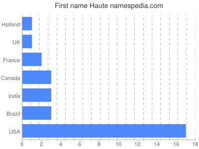 Given name Haute