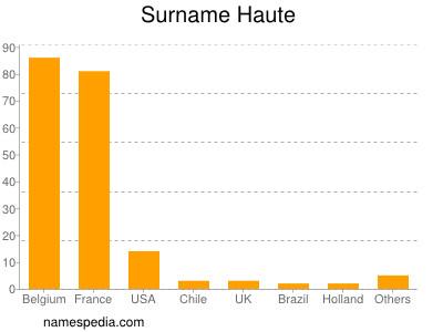 Surname Haute