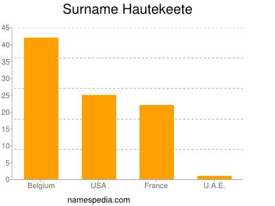 Surname Hautekeete