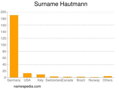 Surname Hautmann