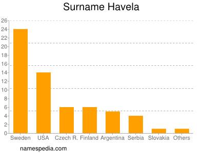 Surname Havela