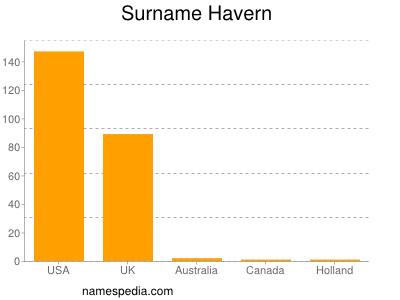 Surname Havern