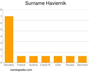 Surname Haviernik