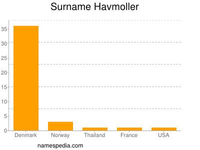Surname Havmoller