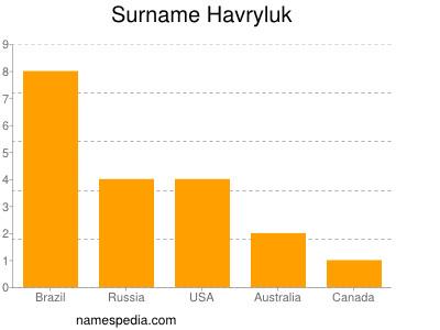 Surname Havryluk