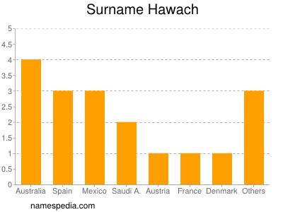 Surname Hawach