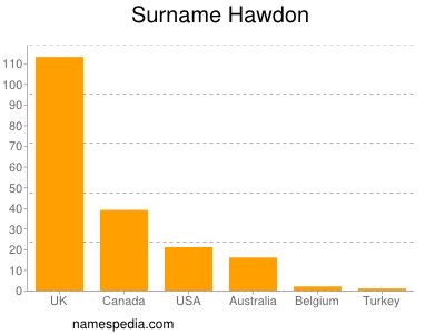 Surname Hawdon